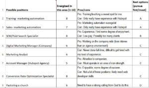 Job possibility chart